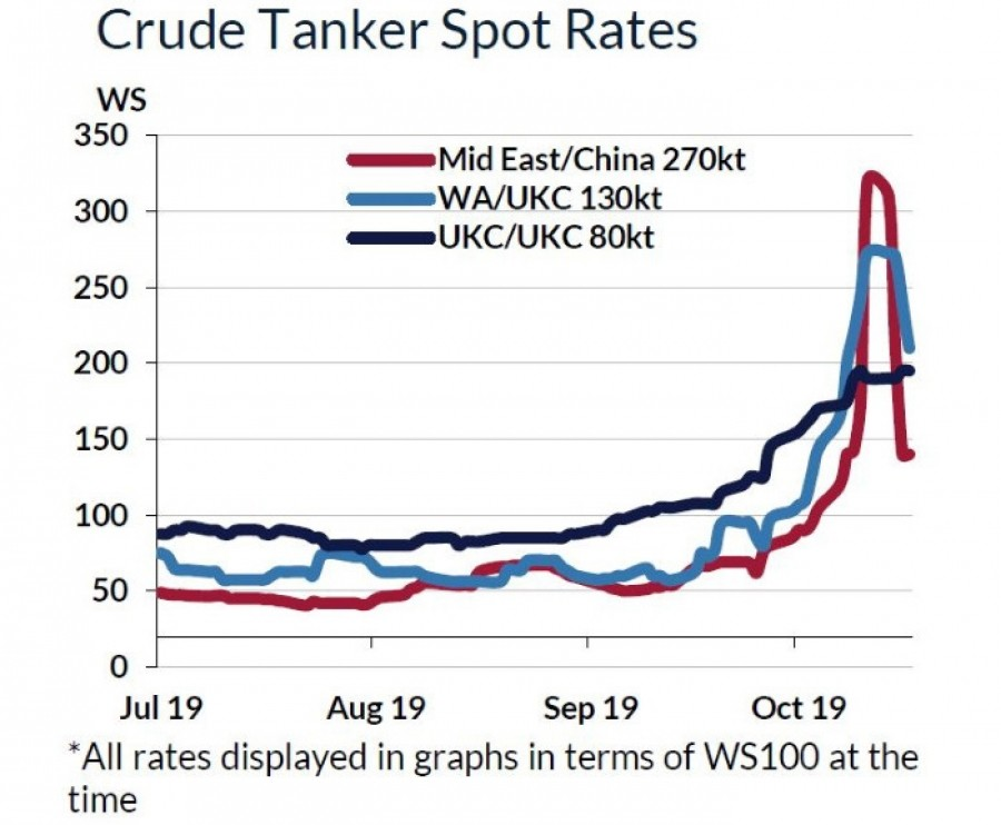 US SANCTIONS ON COSCO SPIKE FREIGHT RATES TO WS300 AS FAR EAST REFINING MARGINS COLLAPSE